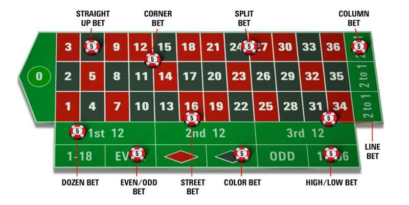 Tips Bermain Roulette Sbotop Melalui Berbagai Pilihan Taruhan